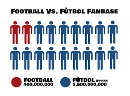Football vs Soccer - Fanbase.png