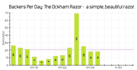 Daily backers via  Kicktraq.com