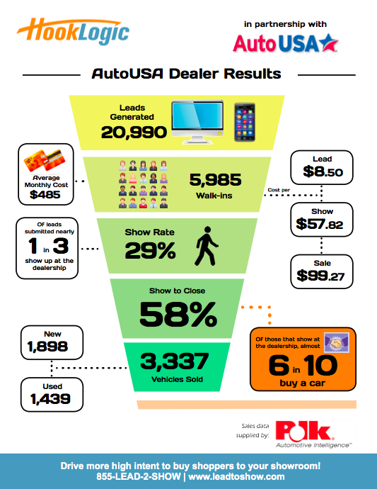AutoUSA Performance Infographic