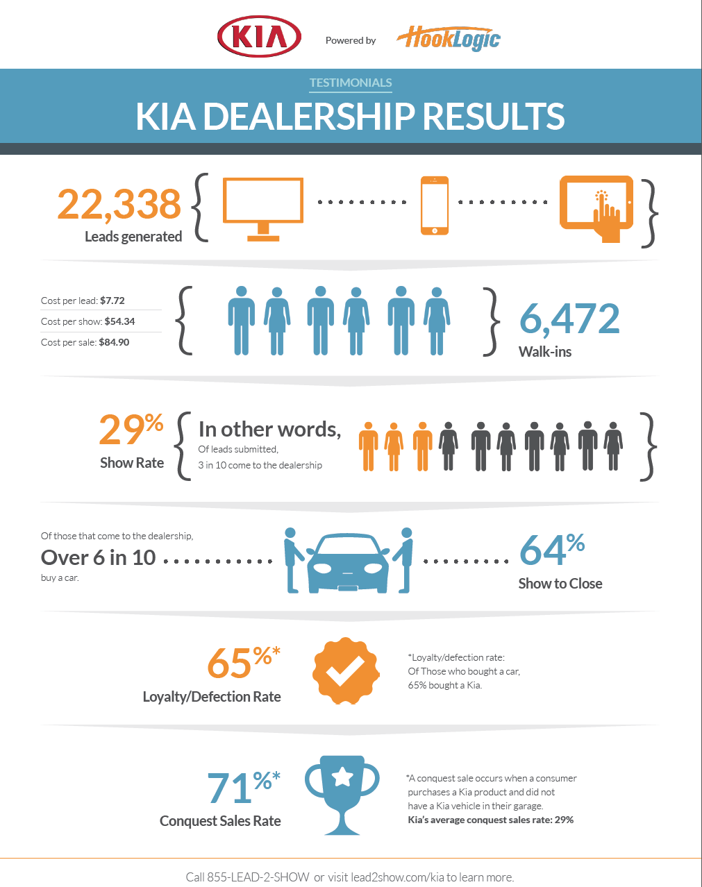 Hooklogic Performance for Kia dealers in 2014
