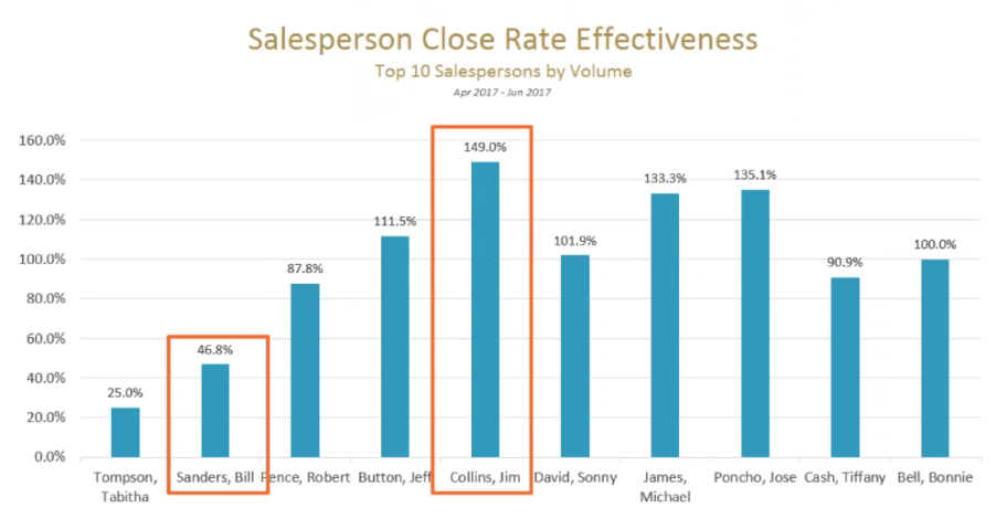 CloseRateEffectiveness_bysalesperson.png
