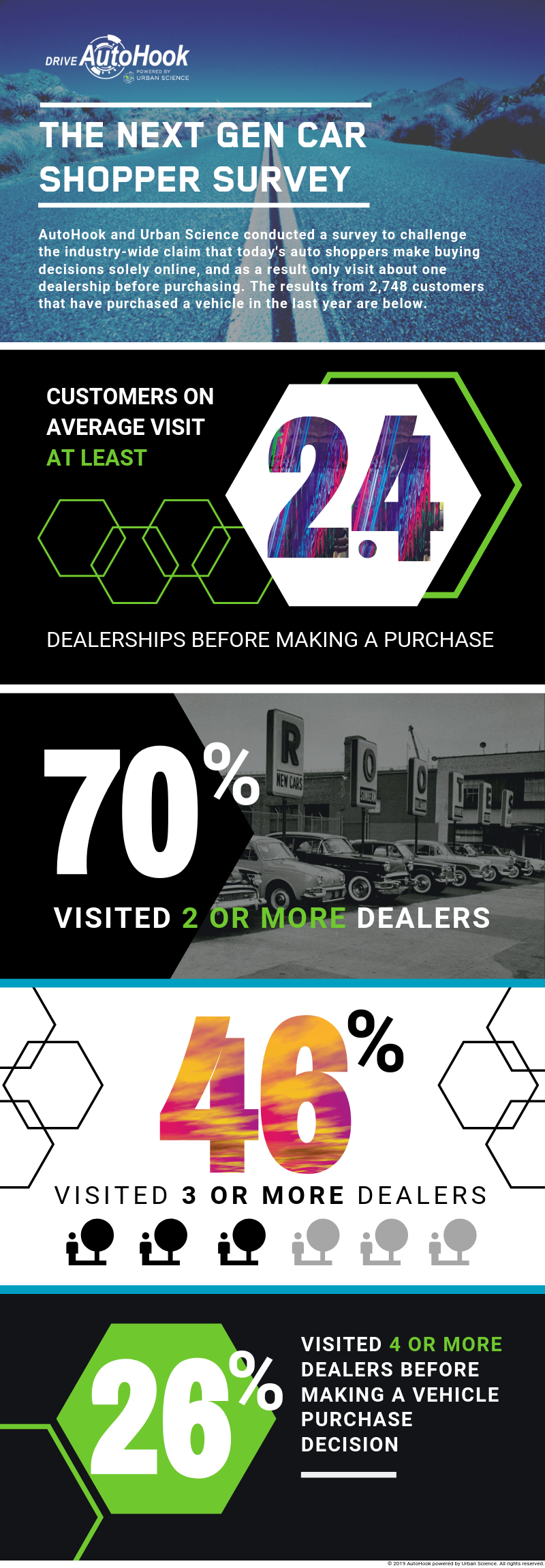 5.16.19_HOW MANY DEALERS_Infographic (2).png