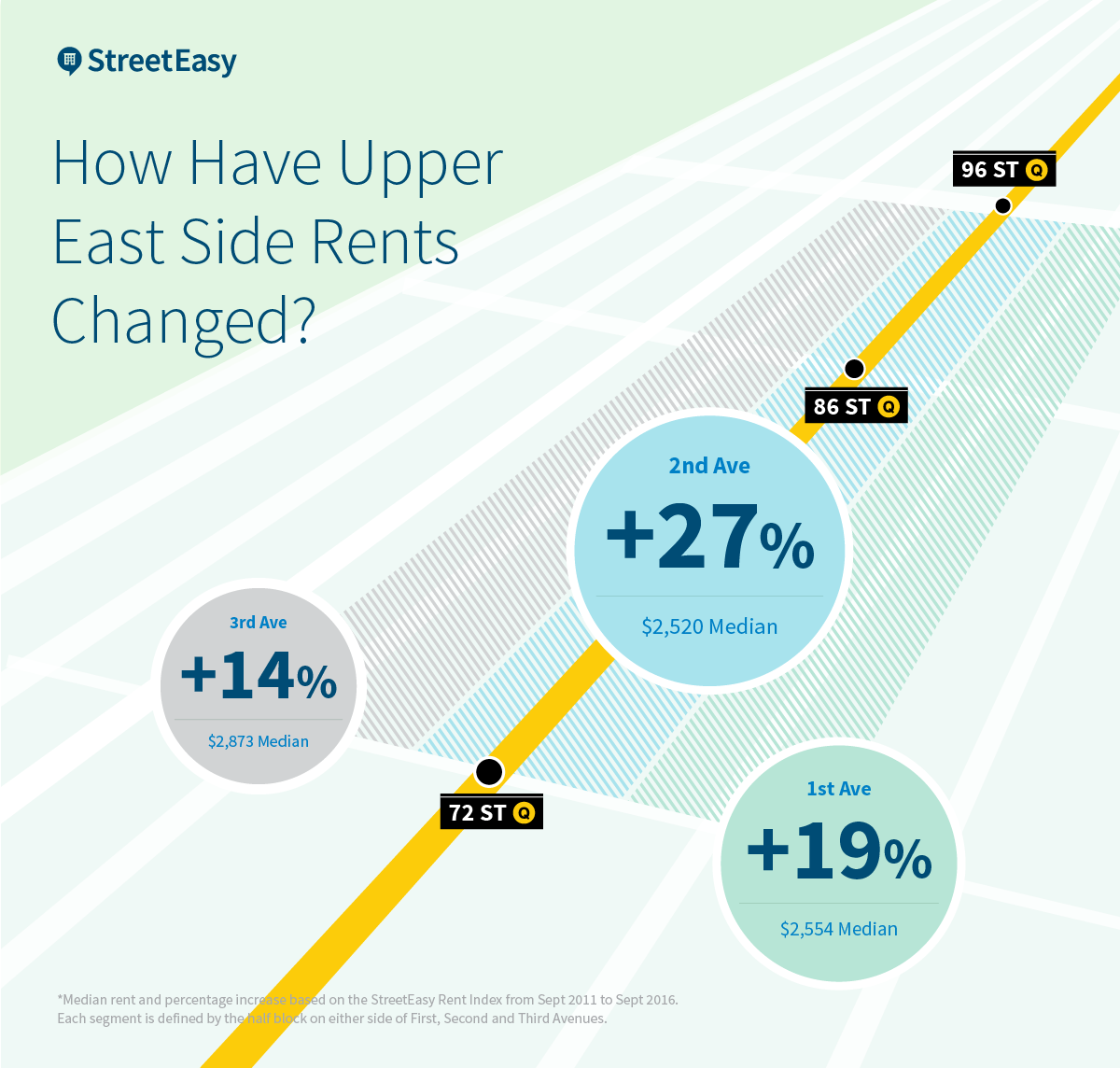 Rental value changes on the UES over the past 5 years.