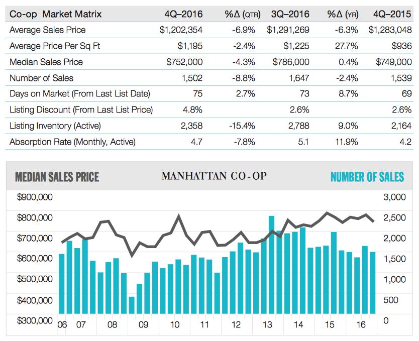 Manhattan Co-Op Market Matrix, Q4 2016