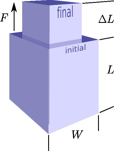 All The Elastic Moduli Agile