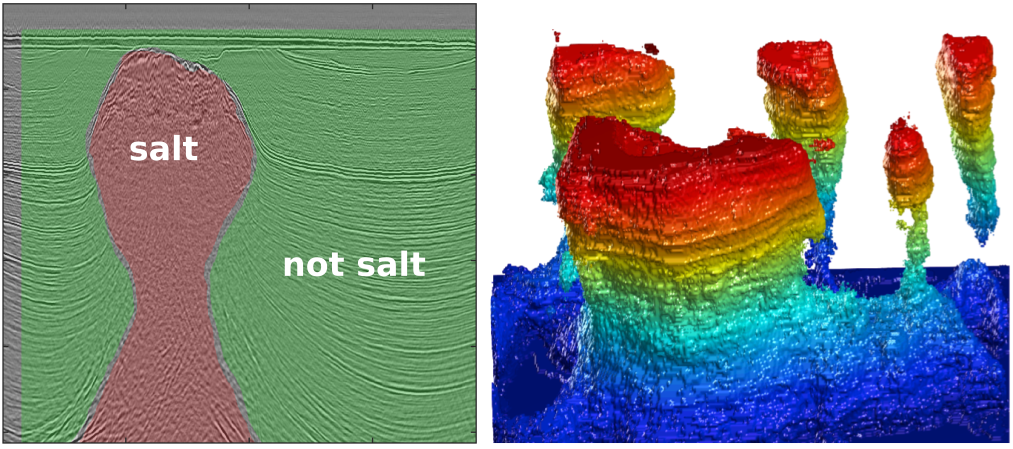 One slice of a 3d seismic volume with two CLASS LABELS: Salt (red) and Not SALT (GREEN). This is the training data. On the right: Extracted 3D salt body in the same dataset, coloured by elevation. Copyright of A Waldeland, used with permission.