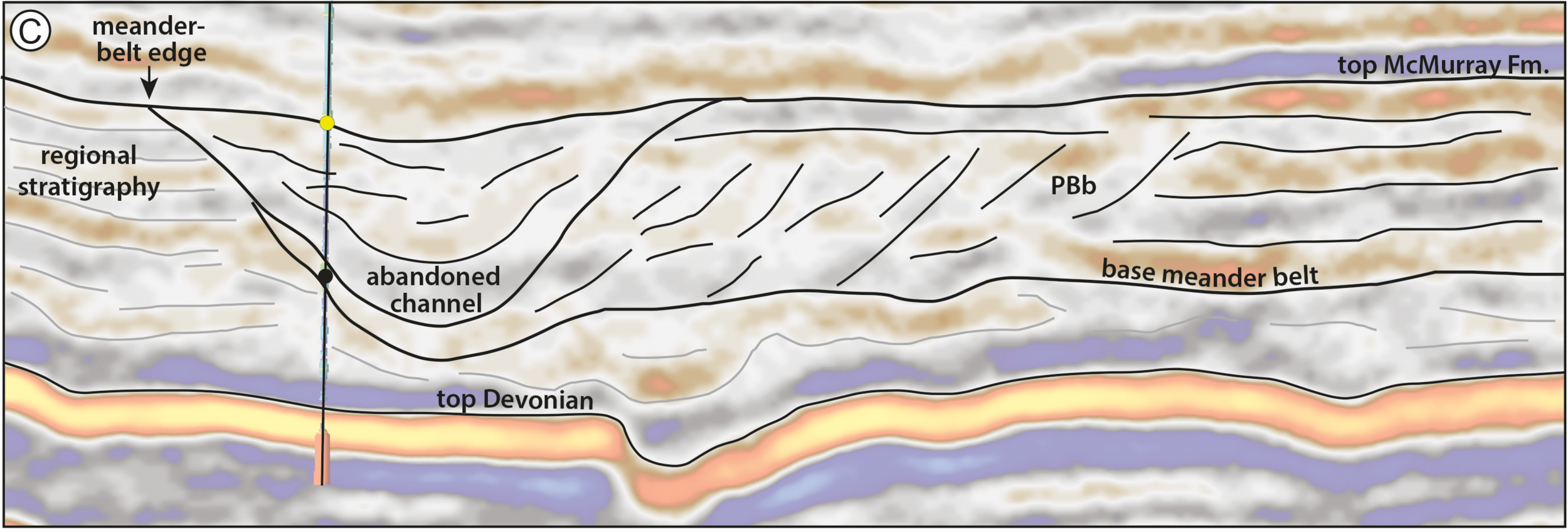 Detail from Figure 12 from Durkin et al (2017), showing a seismic section through the McMurray Formation. Most of the abandoned channels are filled with mudstone (really a siltstone). The dipping heterolithic strata of the point bars, so obvious in horizon slices, are quite subtle in section. ©2017, SEPM (Society for Sedimentary Geology) and licensed CC-BY.