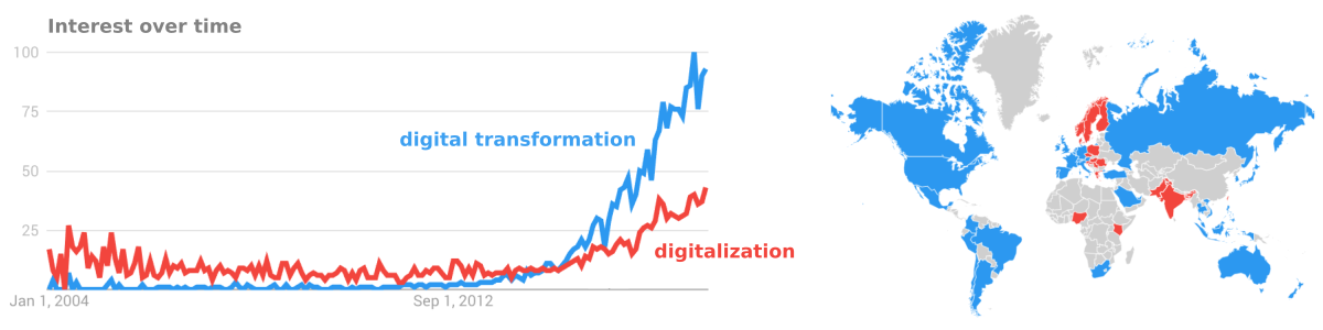 """Interest in the terms """"digital transformation"""" and """"digitalization"""" since 2004, according to  Google Trends . The data reveal a slight preference for the term """"digitalization"""" in central and northern Europe.  Google Ngram Viewer indicates that the term """"digitalization"""" has been around for over 100 years, but it is also a medical term connected with the therapeutic use of  digitalis . Just to be clear, that's not what we're talking about."""
