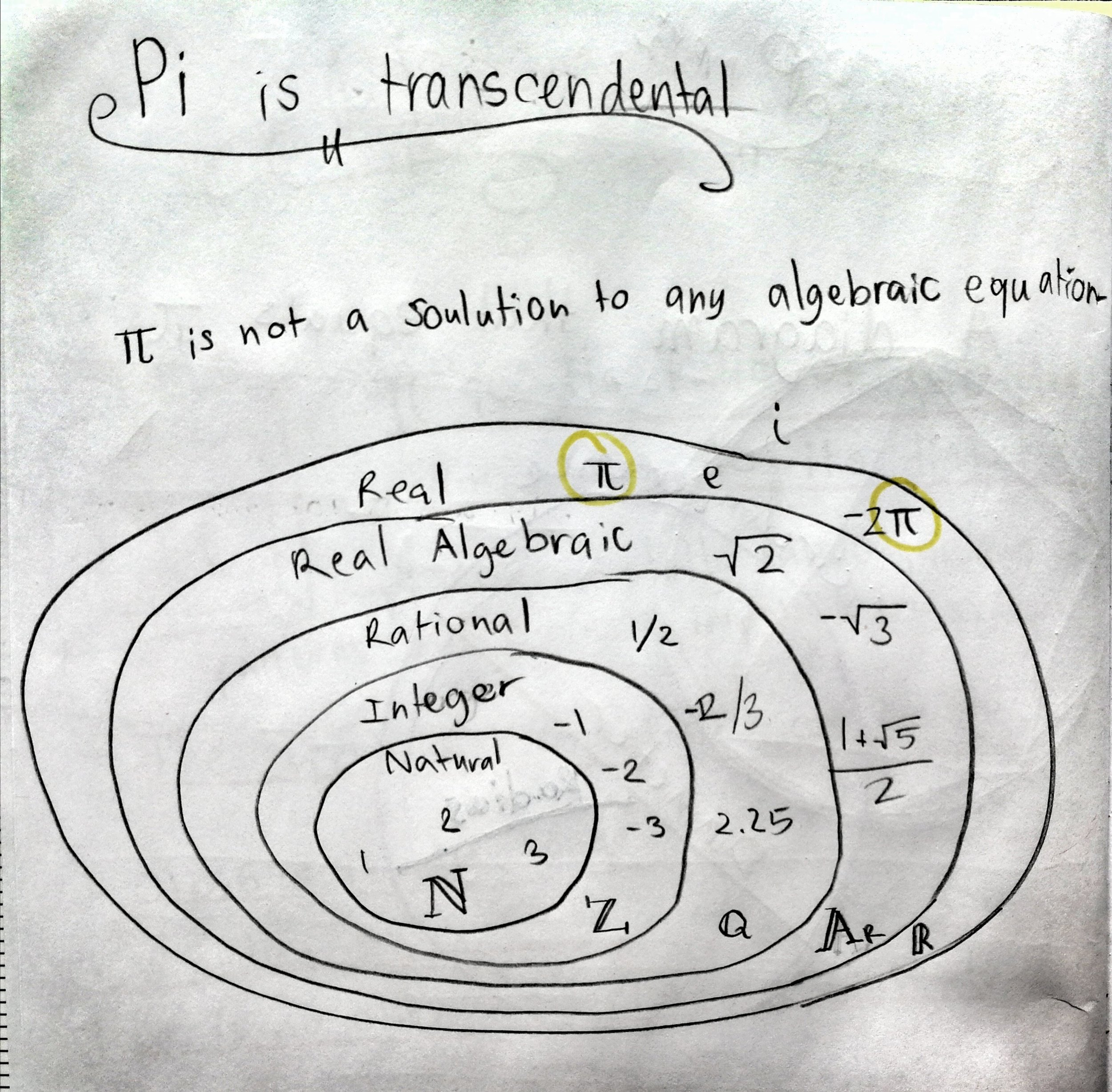 Evie's book shows the relationships between the sets of natural numbers (N), integers (Z), rationals (Q), algebraic numbers (A), and real numbers (R). Transcendental numbers are real, but not algebraic. (Some definitions also let them be complex.)