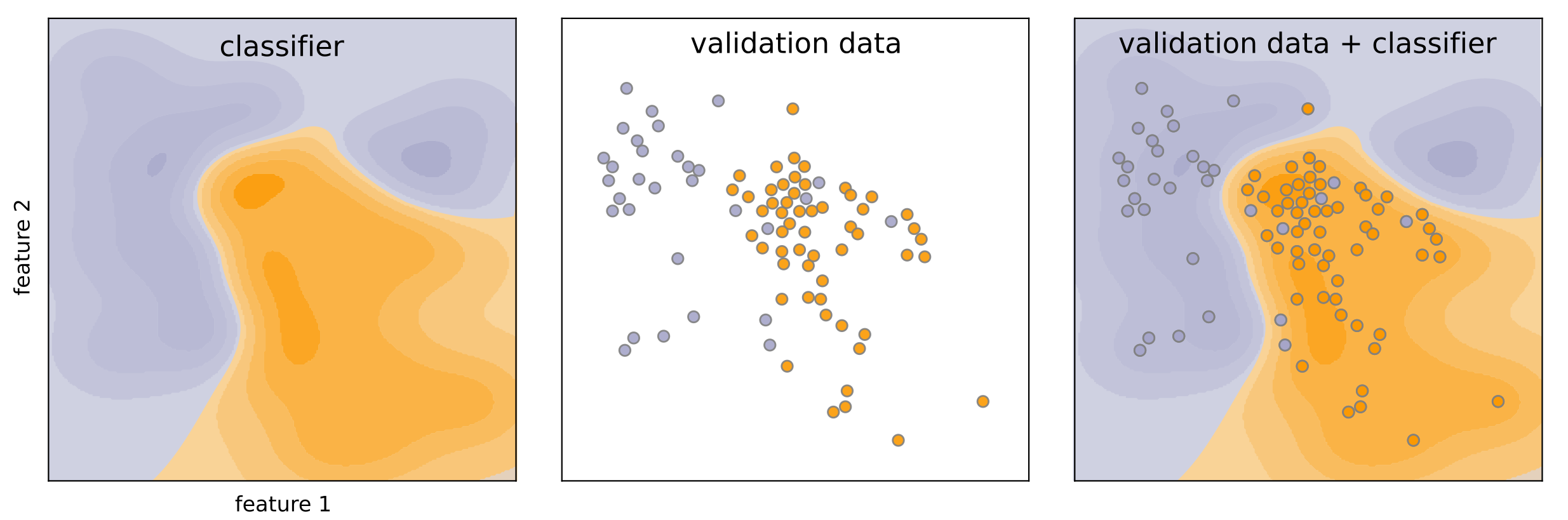 Our Two-class Classifier (left) has not seen the Validation Data (middle). We can calculate a classification report by Analyzing the intersection of the two (right).