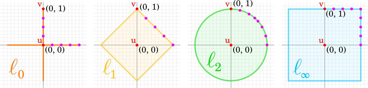 norms_unit_circles.png