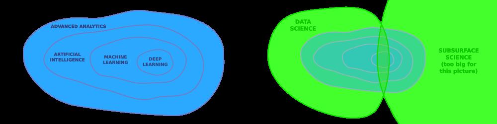 Machine Learning — Blog — Agile