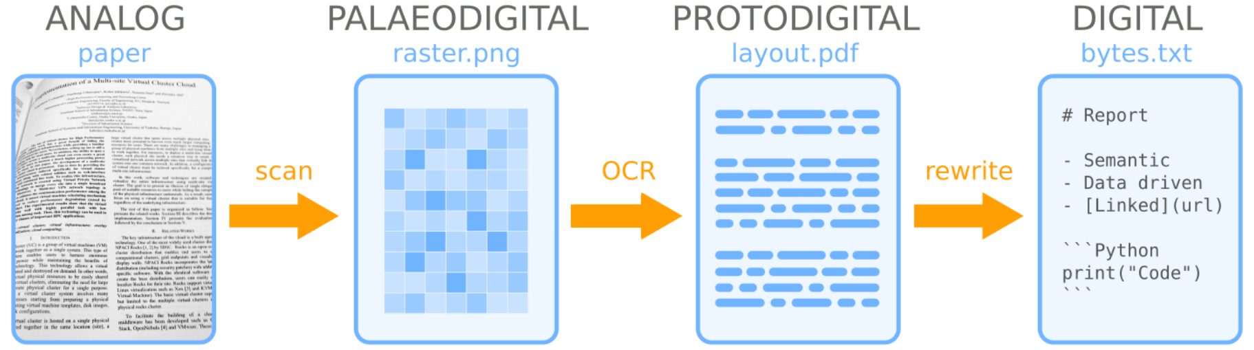 pseudodigital_document.png