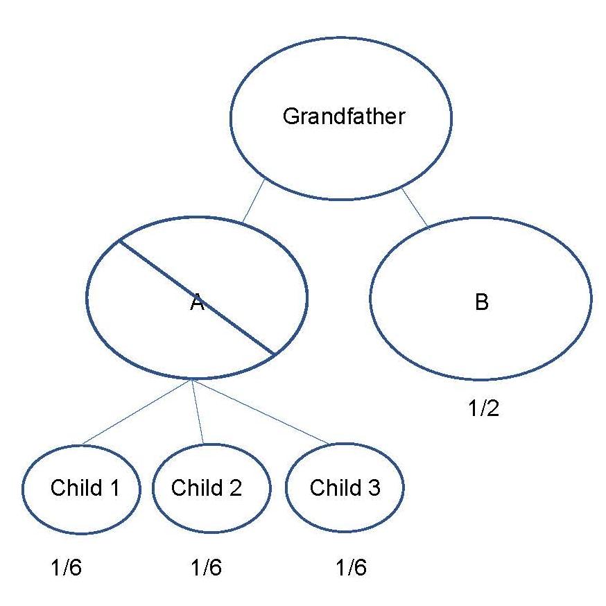 Blog - Per Stirpes v. Per Capita - Diagram 1.jpg
