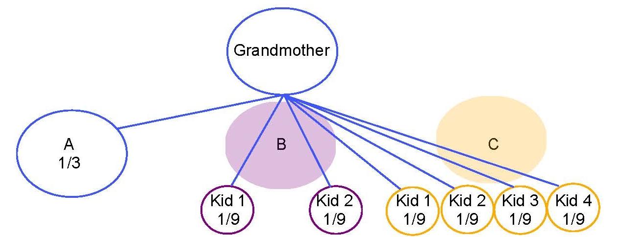 Blog - Per Stirpes v. Per Capita - Diagram 2.jpg