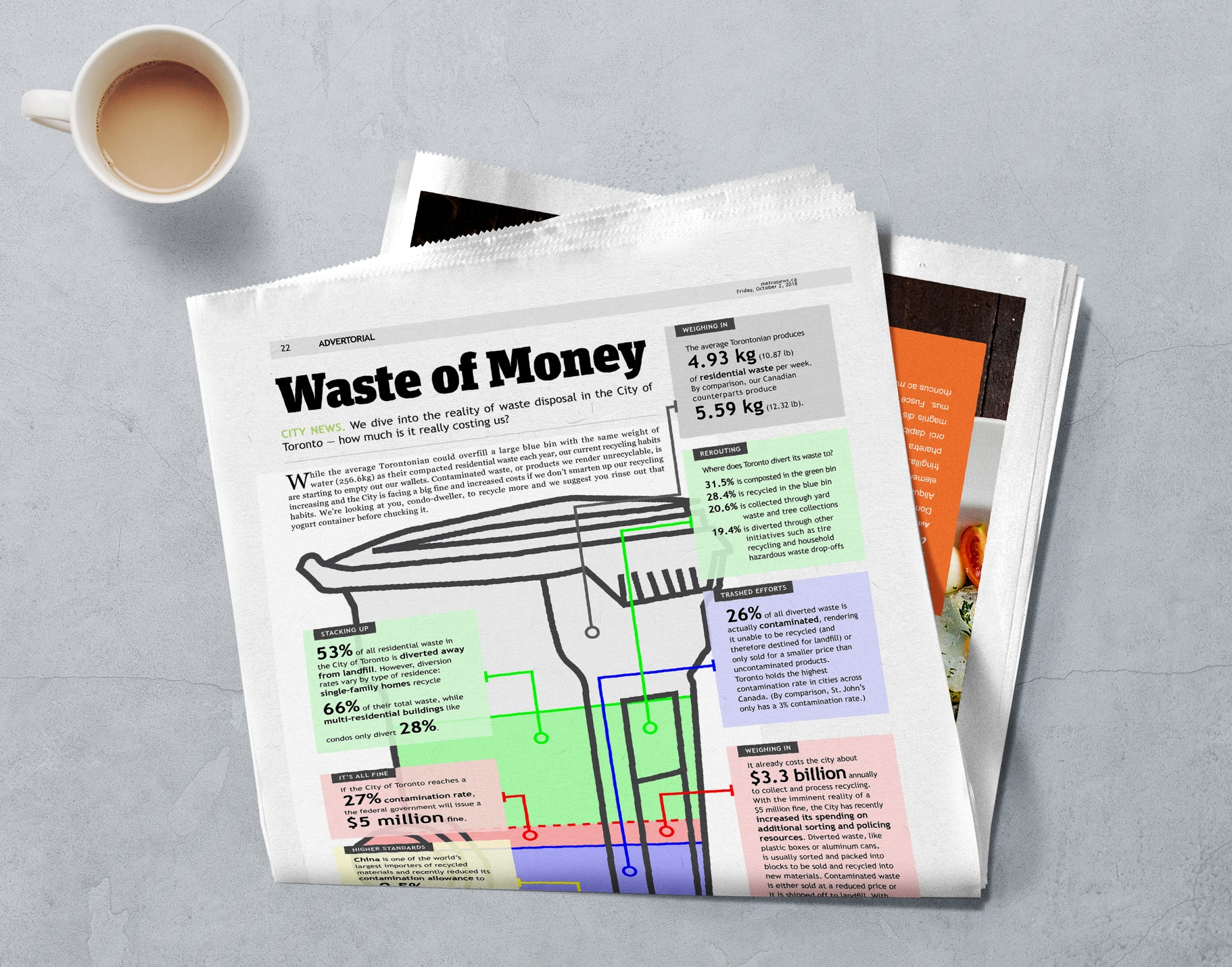Advertorial infographic in Metro Toronto newspaper