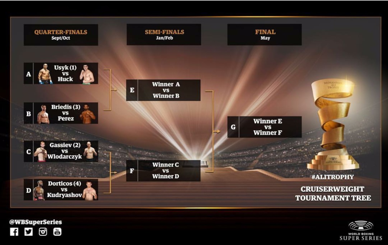 World Boxing Super Series Boxing