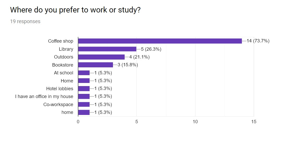 preference to work and study.jpg