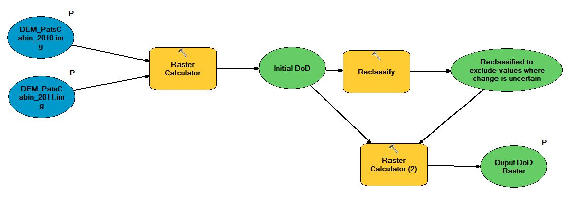Schematic of DoD calculation model. Click to enlarge