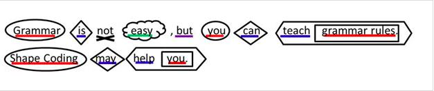 Källa: http://www.moorhouseschool.co.uk/shape-coding
