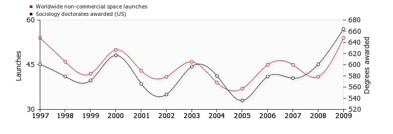 Här kan vi tydligt se att antalet personer som doktorerade i sociologi i USA mellan 1997-2009 (svart linje) påverkade hur många icke-kommersiella rymdskepp som skickas ut i rymden under samma tid. Eller inte. För fler roliga korrelationer (utan orsaksamband)se  http://tylervigen.com/ .