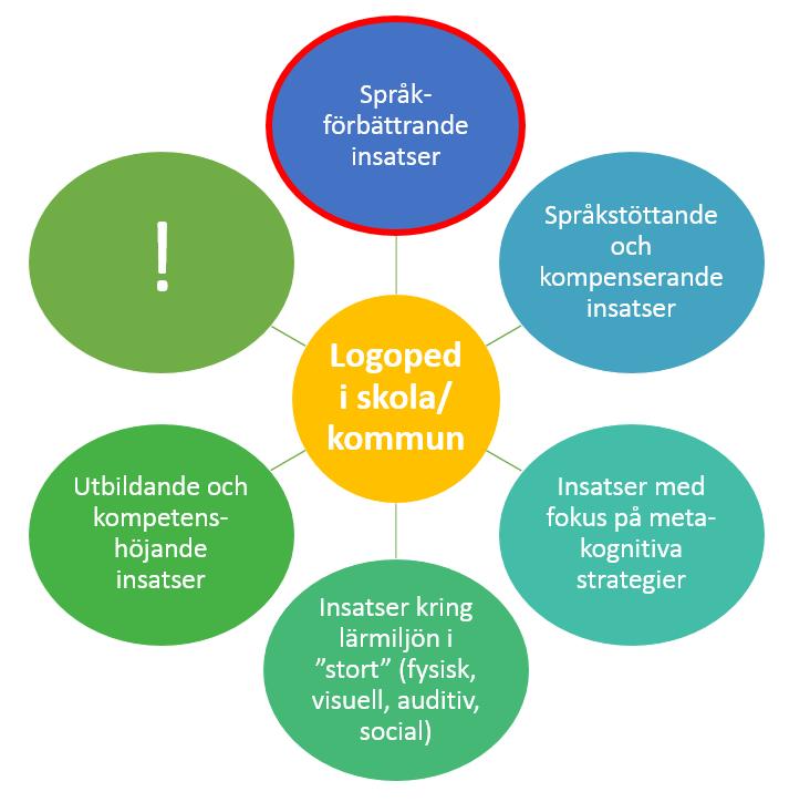 Ebbels et al. (2019) har sammanställt evidens kring språkförbättrande insatser för barn med DLD. Figuren visar också exempel på andra typer av insatser som skol- och kommunlogopeder ofta har i sina uppdrag (det finns säkert fler exempel!)