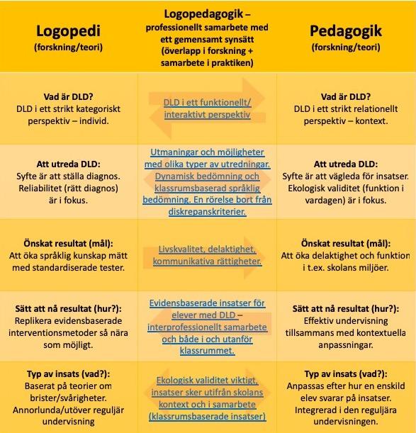 Min översättning/bearbetning av figur 1 och 2 ur Gallagher och kollegor (2019): Skillnader och överlapp i synsättet på DLD mellan logopedi och pedagogik utifrån en systematisk litteratursökning och kvalitativ analys av publicerade artiklar.   Klicka här för en PDF av figuren (med klickbara länkar till inlägg jag skrivit om överlappet mellan logopedi och pedagogik).