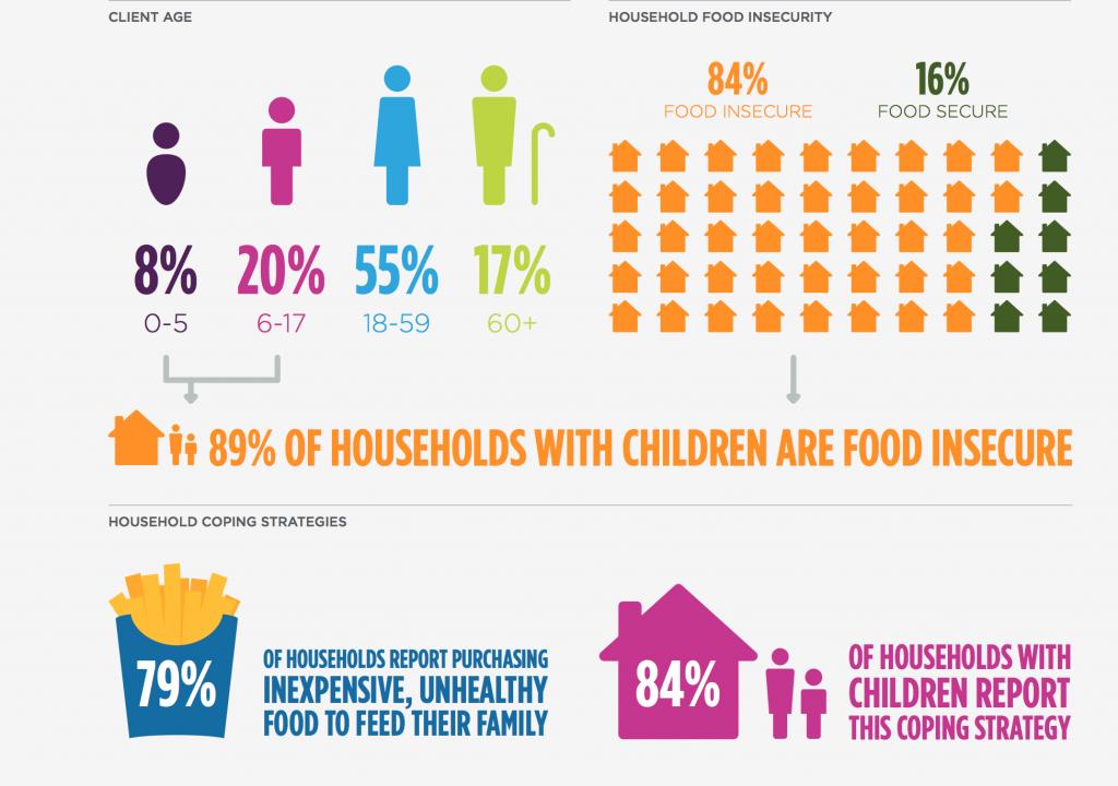Courtesy of: Feeding America Network 2014