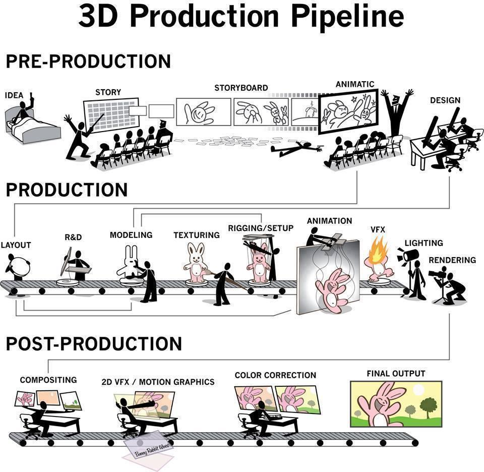 3d_production_timelines.jpeg