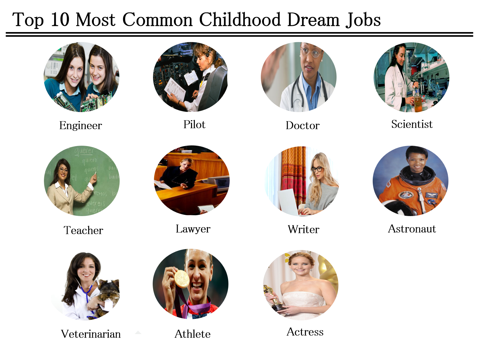 10 most common childhood dream jobs.png