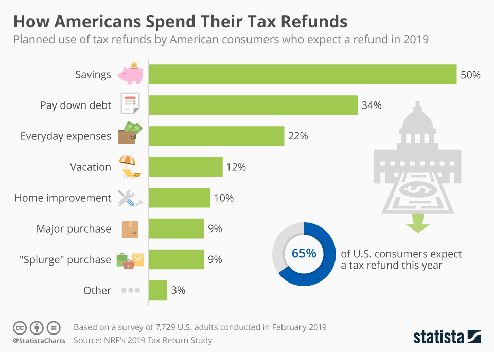 2019 tax return stats and infographic. earn bonus miles for frequent flyer upgrades.jpg