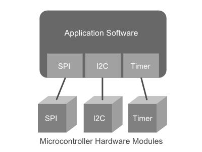 Each hardware interface has a corresponding software module.
