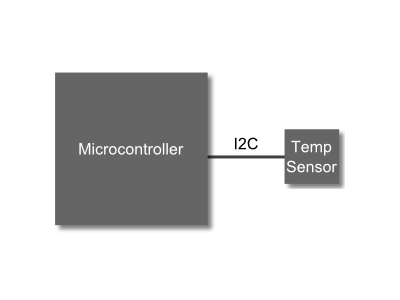 Microcontroller connected to external temperature sensor via I2C.