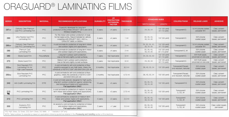ORAGUARD Laminating films comparison chart.png
