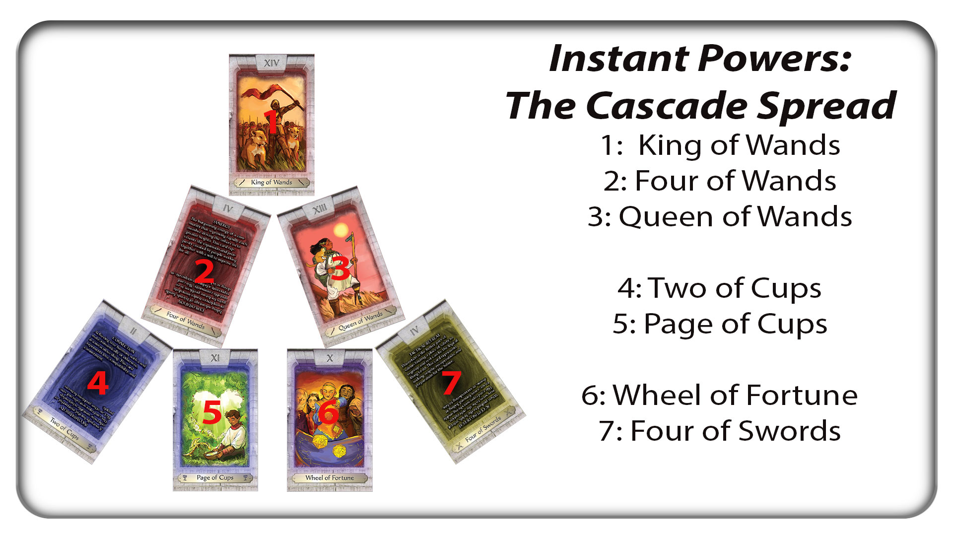 An example of the Cascade Spread in action.