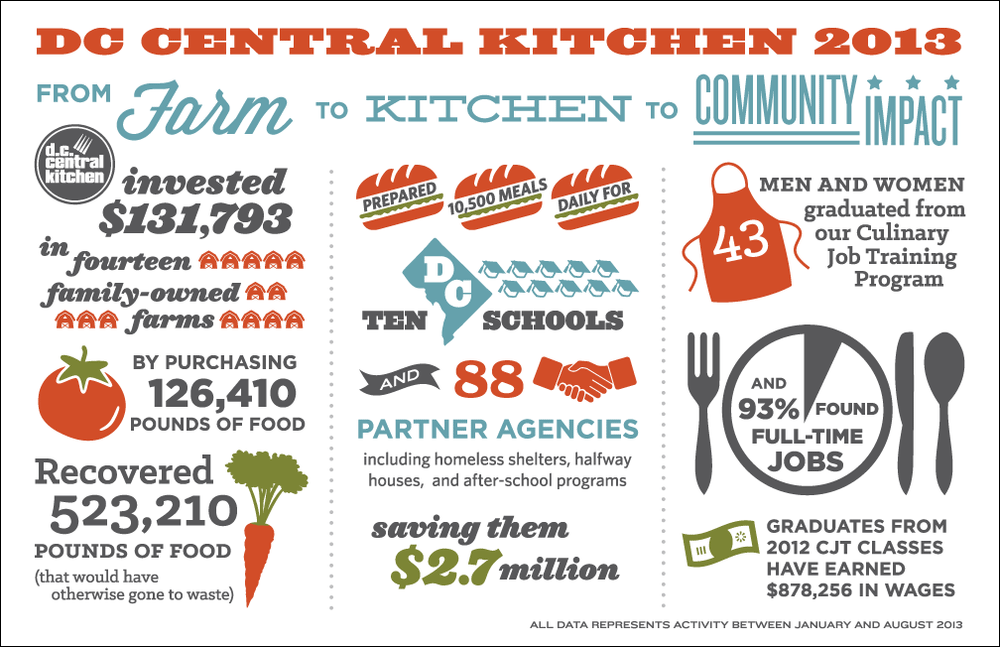 Donor Appreciation Post Card for DC Central Kitchen. October, 2013.