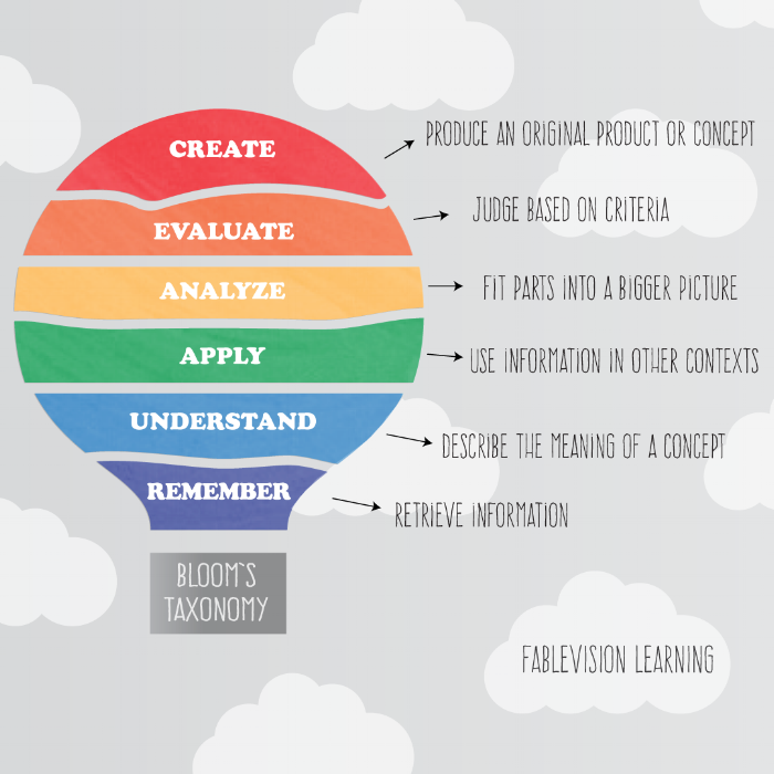 Blooms-Taxonomy-Graphic-(2).png