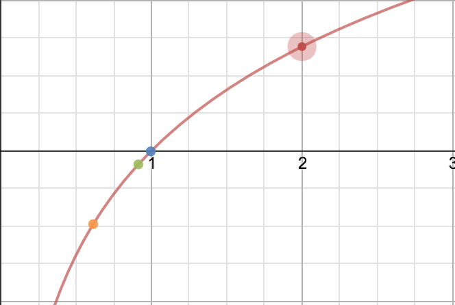 Order of the points being red -> orange -> green -> blue (order of the rainbow)