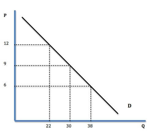 The y-axis is price, the x-axis is quantity demanded.