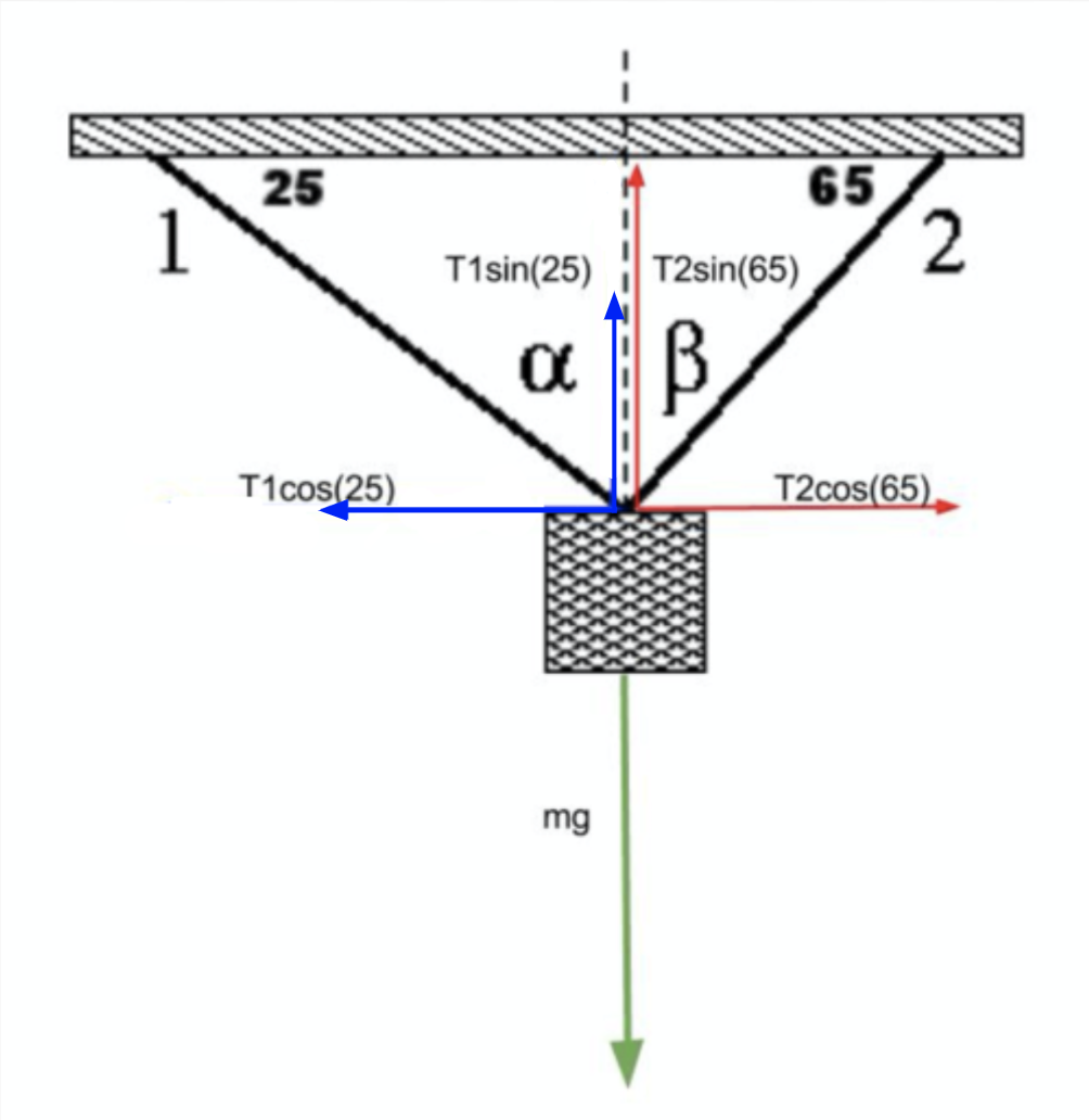tension diagramme finding the tension of two strings with different angles     mathwizurd  finding the tension of two strings with