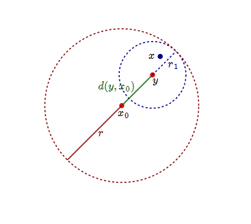 Gotten from: https://math.stackexchange.com/questions/104083/an-open-ball-is-an-open-set