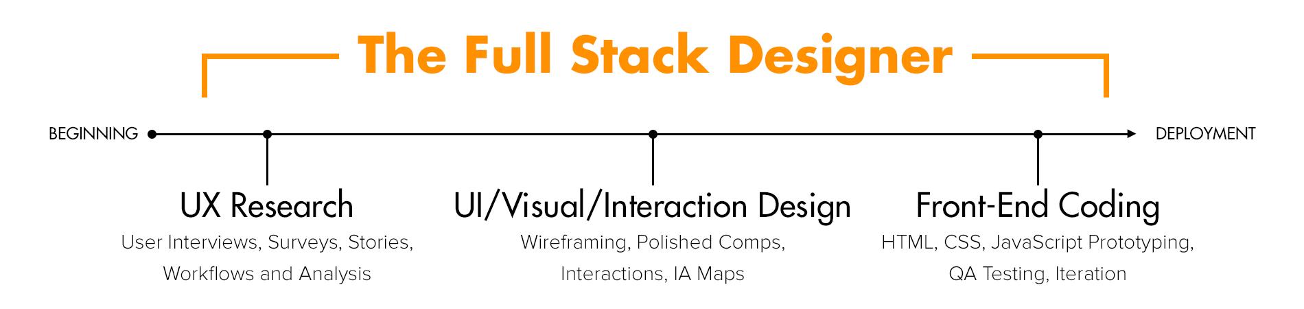 full_stack_diagram.png