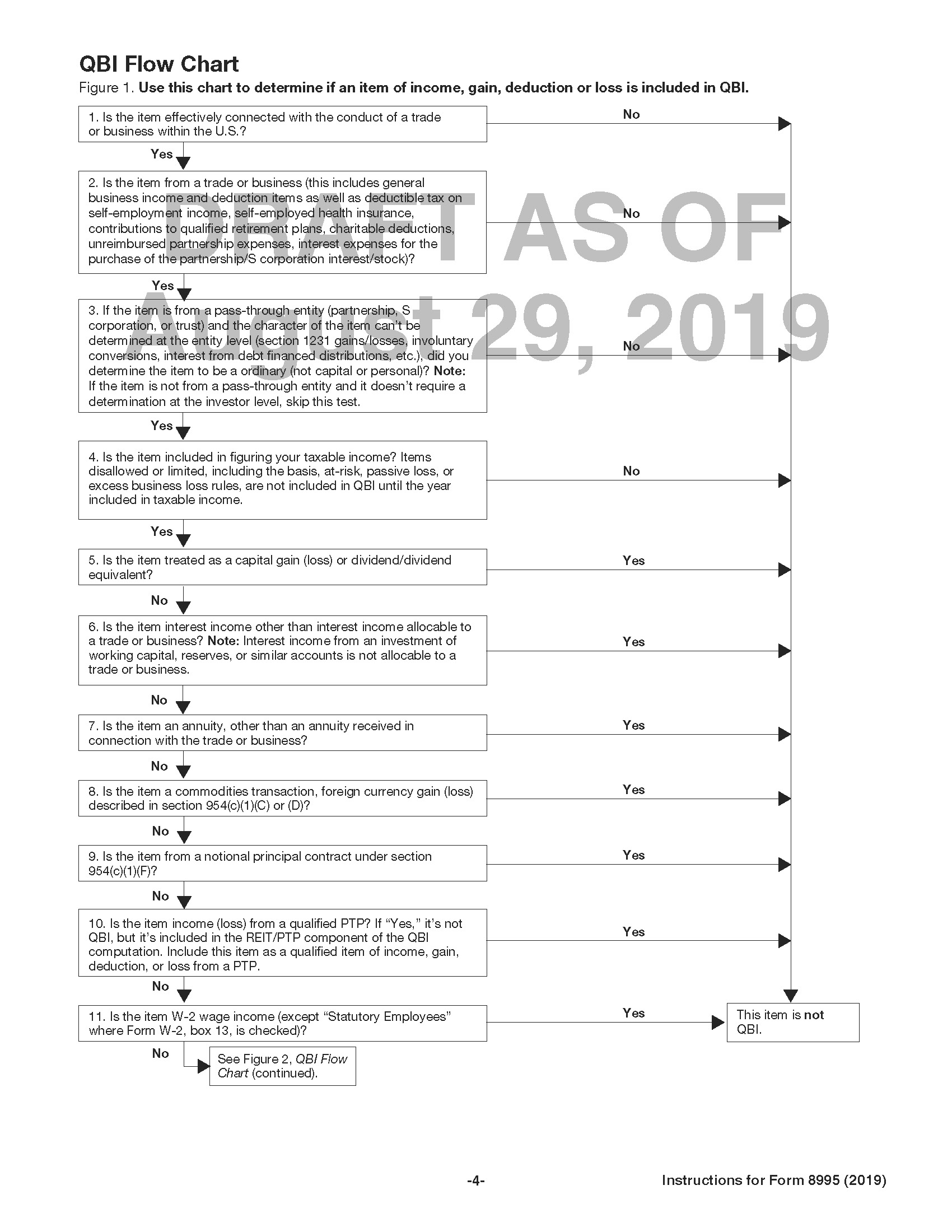 QBI Flowchart from 2019 Draft 8995 Instructions, First Page