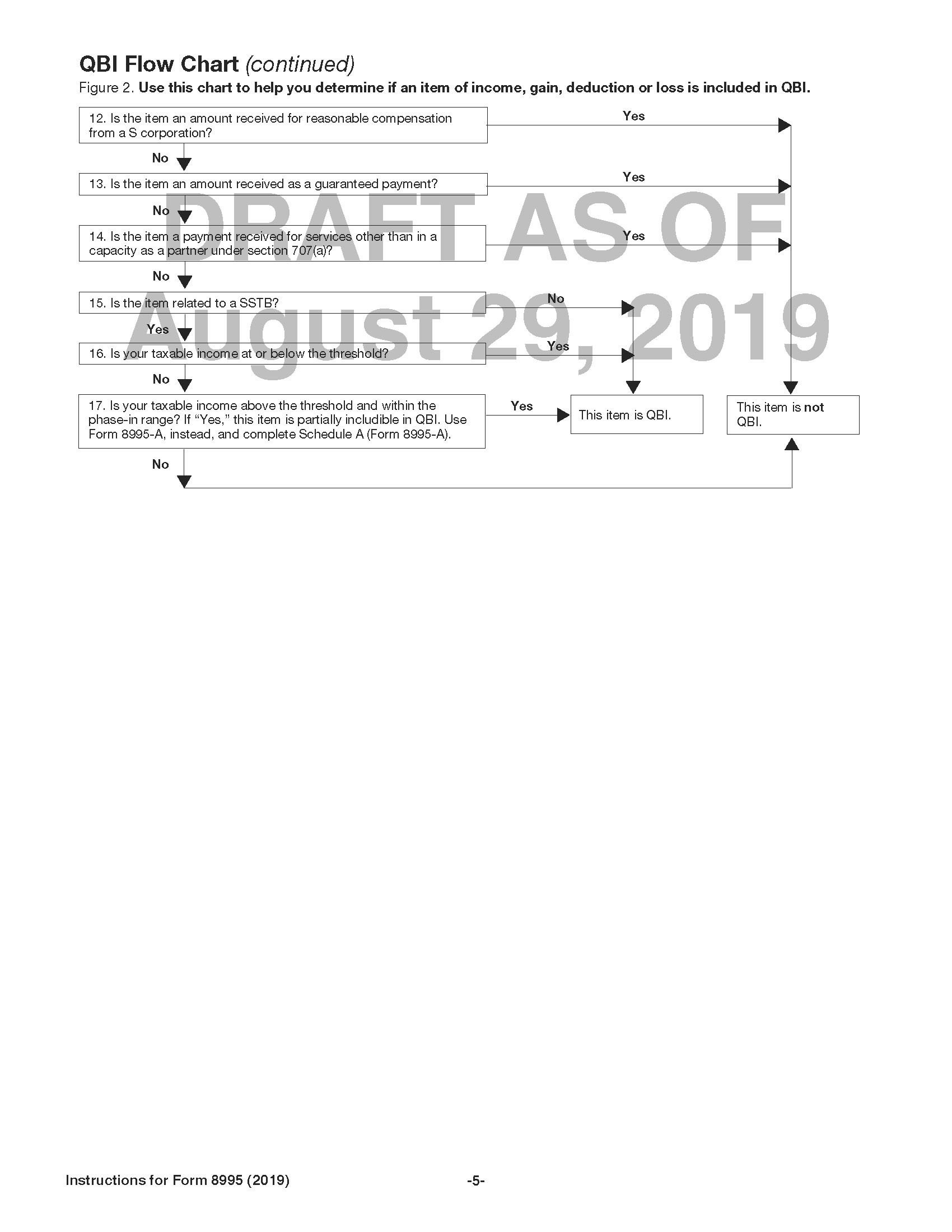 Draft Instructions to 2019 Form 8995 Contain More Informal