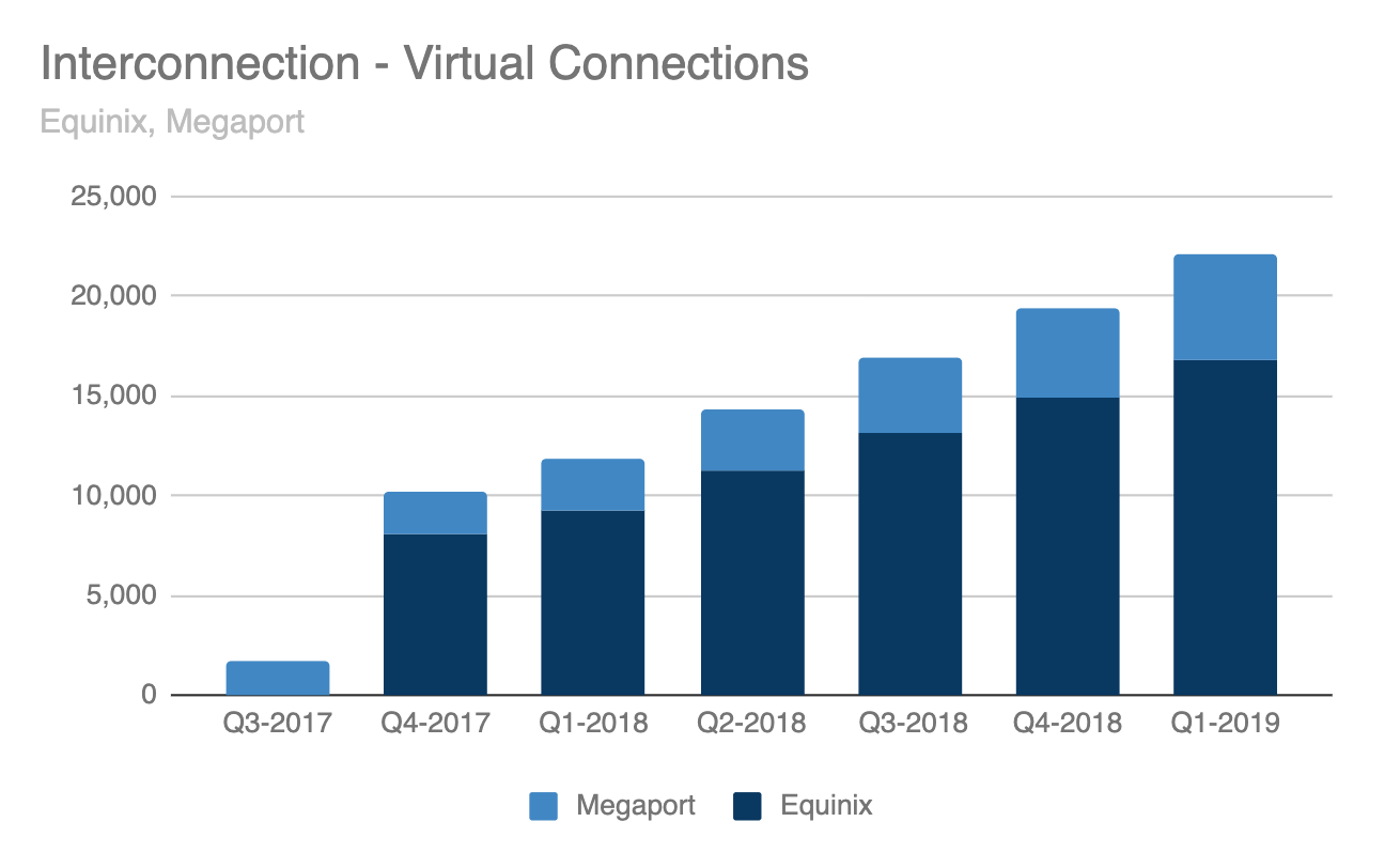 Note: Equinix did not report virtual connections for months prior to Q4-2017. Source: Company Data