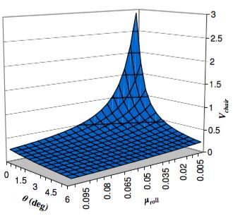 Attainable velocity at peak efficiency