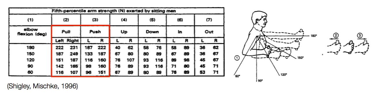 Some anthropometric data we used to calculate push forces throughout the arm's reach.
