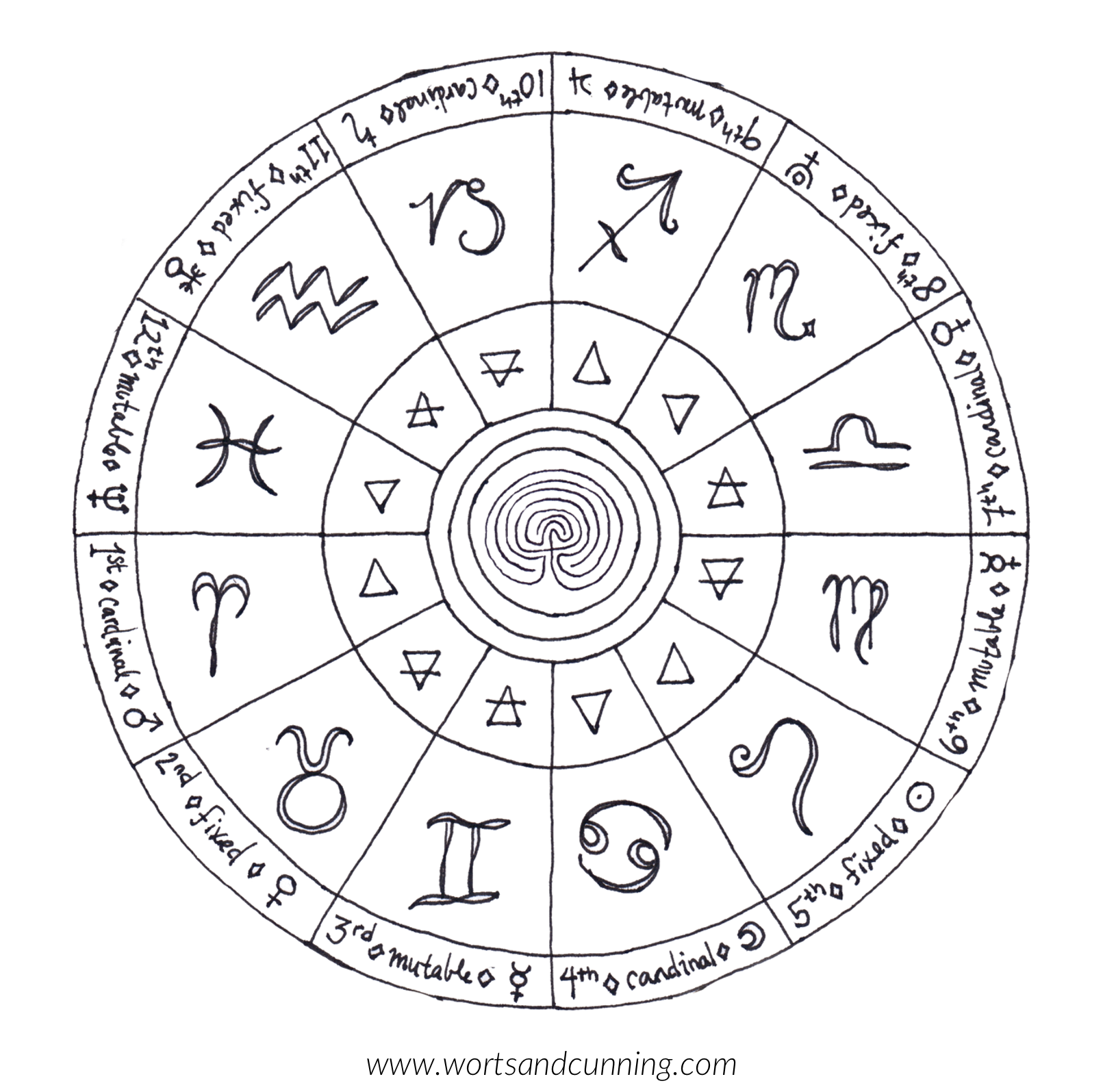 The Magickal Zodiac