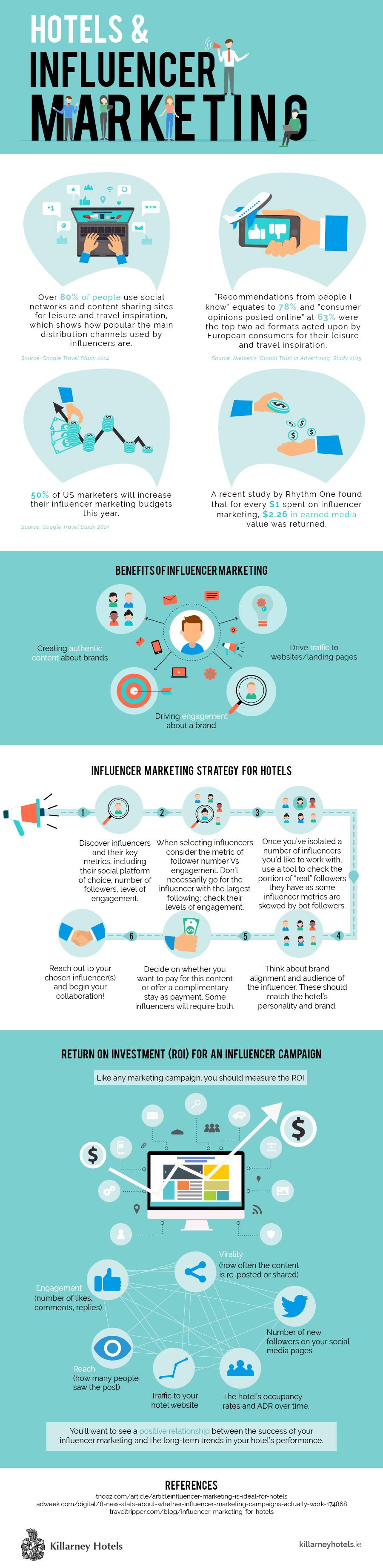 Hotels-Influencer-Marketing–Infographic.jpg