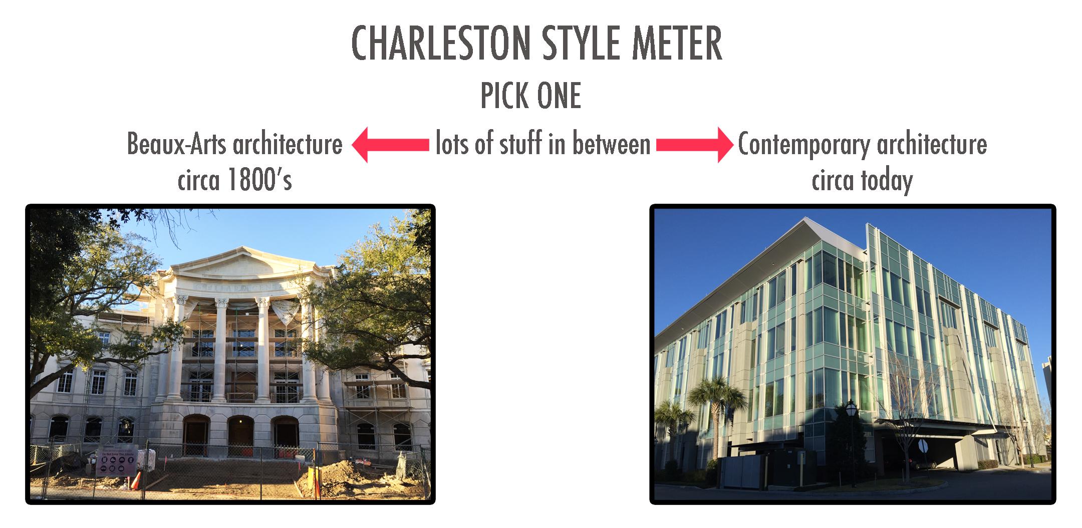 Charleston Style Meter